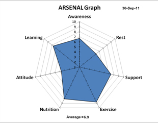 ARSENAL Graph