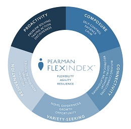 Pearman Flex Image
